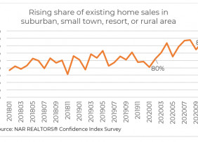 More Homebuyers Purchasing Property in the Suburbs, Small Towns, or Rural Areas