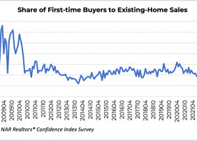 Line graph: Share of First-Time Buyers to Existing-Home Sales, October 2008 to April 2021