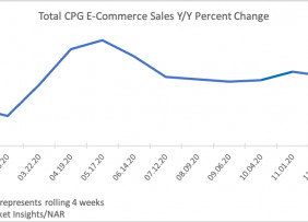 Line graph: Total CPG eCommerce Sales Year-Over-Year Percent Change, January to December 2020