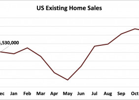 Line graph: U.S. Existing-Home Sales, December 2019 to December 2020