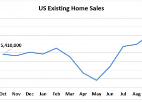 Line graph: U.S. Existing-Home Sales, October 2019 to October 2020